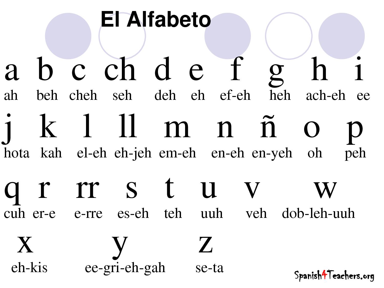 The Full Spanish Alphabet: Pronunciation & Audio - Video ...